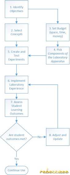 CSLF Lab Development Process