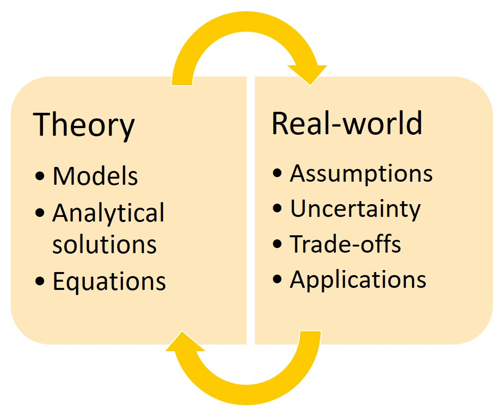 Graphic showing connections between control theory and real-world practice