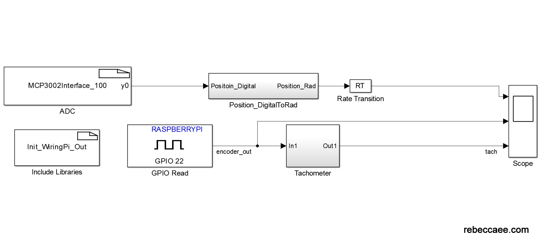 spi driver in simulink for the raspberry pi dr rebecca m reck rh rebeccaee com